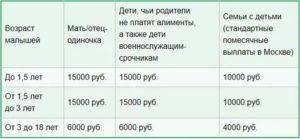 Льготы Малоимущим Семьям В 2020 Году В Москве В Таблице