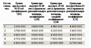 Размер Жилищной Субсидии Военнослужащим На Второе Полугодие 2020
