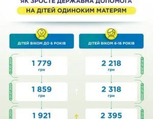 Что Положено Одиноким Матерям 2020 В Москве
