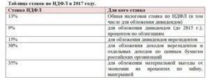 Ставка Ндфл Украинец С Патентом