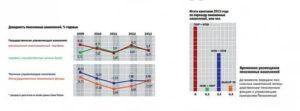 Добавка К Пенсии От Газпрома Отработавших Более 10 Лет