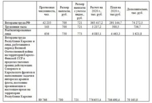 Размер Ежемесячной Выплаты Ветеранам Труда В Республике Коми 2020