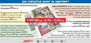 Налог накоммерческую недвижимость 2020 санктпетербург
