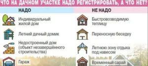 Стоит Ли Регистрировать Дом В Снт