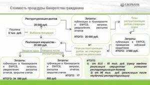 Максимальный Срок Реализации Имущества При Банкротстве Физических Лиц