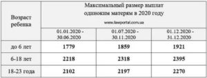 Матьодиночка Льготы И Пособия В 2020 В Москве