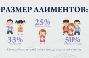 Сколько Процентов Алиментов На 1 Ребенка