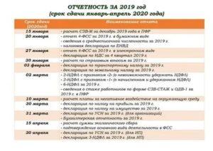 Срок Сдачи Перечня Льготных Профессий За 2020 Год В 2020 Году