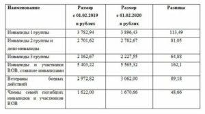Размер Индексации С 1 Апреля 2020 Года Региональных Выплат Ветеранам Труда В Тульской Области