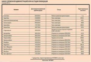Список Банков Которые Не Сотрудничают С Судебными Приставами Отзывы 2020