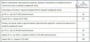 Налог на автомобиль в кемеровской для пенсионеров