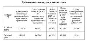 Московская область семья из трех человек прожиточный минимум