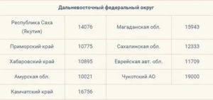 Прожиточный Минимум В Московской Области В 2020 Для Пенсионеров Работающих