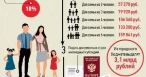 Субсидия от государства молодой семье в краснодаре