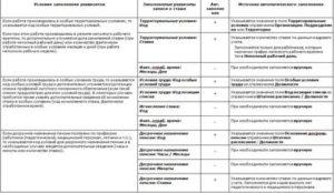 Список Льготных Профессий На Железнодорожном Транспорте В 2020 Году