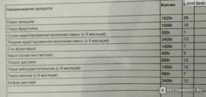Что Положено На Молочной Кухне В Московской Области2020 Таблица
