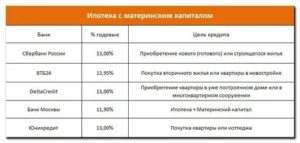 Берет Ли Банк Проценты С Материнского Капитала