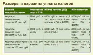 Налог на сдачу квартиры в аренду в беларуси