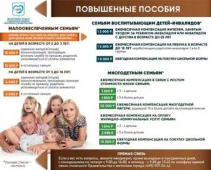 Льготы Ребенку Из Малоимущей Семьи В Москве