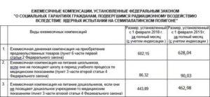 Льготы чернобыльцам в лнр в 2020 году