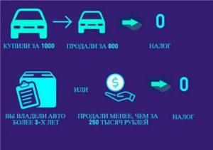Продал Автомобиль За 80 Тысяч Какой Налог
