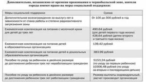Льготы проживающим чернобыльской зоне брянская область
