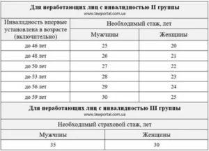 Москва доплата за 1 группу инвалидности