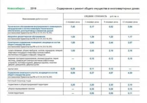 Что Входит В Содержание Жилья С 1 Января 2020 Года В Московской Области