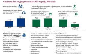 Льготы Репрессированным В 2020 Году В Московской Области