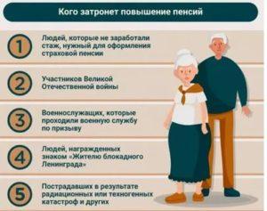 Страховая Пенсия Работающим Военным Пенсионерам В 2020