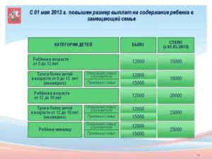 Размер Ежемесячного Пособия На Содержание Приёмного Ребенка В Московской Области 2020 Год