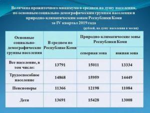 Прожиточный Минимум В Москве В 2020 Году С 1 Января Для Субсидии