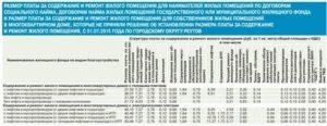 Структура Тариф На Содержание И Ремонт Жилья В 2020 Году В Московской Области