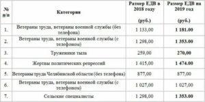 Размер Выплаты Ветеранам Труда Тульской Области В 2020 Году