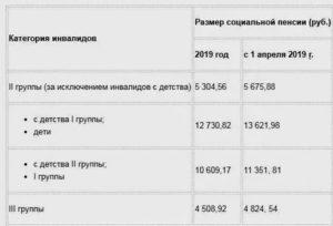 Размер Выплаты По Инвалидности Третье Группы В Московской Области