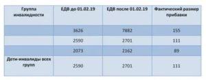 Минимальная Пенсия В Башкирии В 2020 По Инвалидности 3 Группы