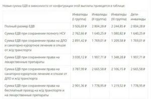 Что Положено Инвалиду 3 Группы В Москве В 2020 Году