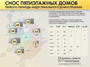 Строй Мос Ру Официальный Сайт Снос Пятиэтажек В 2020 Году