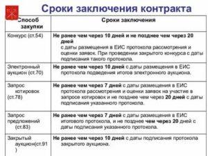 Пример Расчета Даты Заключения Договора После Размещения Извещения В 2020 Году