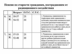 Пенсионные льготы по чернобылю 4зона