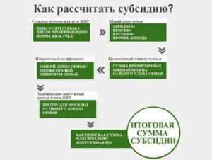 Субсидии Ветеранам Труда На Оплату Коммунальных Услуг В 2020 Году Краснодар