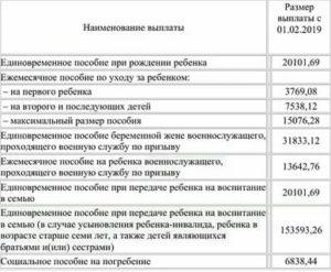 Размер Единовременного Пособия При Рождении Ребенка В 2020 Году В Свердловской Области
