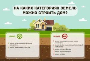 Можно ли на землях сельхозназначения для ведения садоводства построить жилой дом