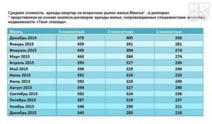 Сколько Стоит Наем Жилья В Муниципальной Квартире В Москве 2020 С 1марта