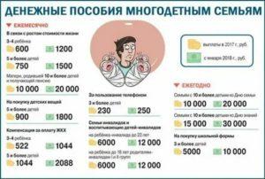 Льготы Многодетным Семьям В Москве Налог На Квартиру