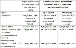Лготы чернобыльцам по оплате жкх в 2020 году в московской области