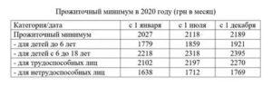 Мрот для малоимущих 2020 в кчр