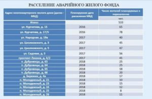 Список Домов Подежащих Сносу В 2020 Году В Перми