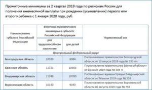 Какой прожиточный минимум в кировской области на 2021