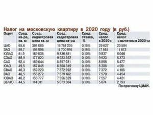Налог на апартаменты с 2020 года московская область
